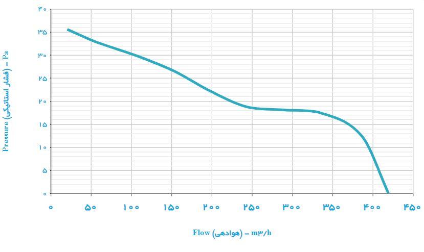 هواکش دریچه دار 20 سانت اتولوکس دمنده VAL-20H2S