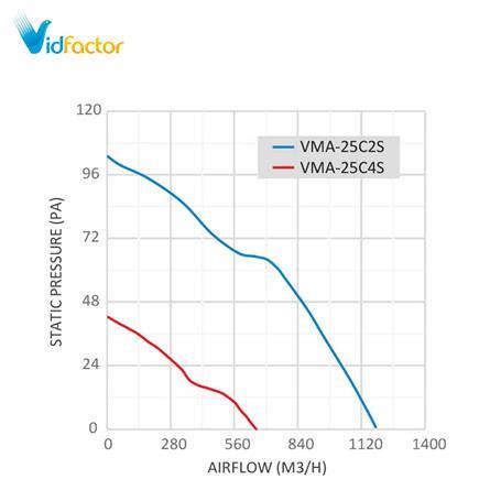 هواکش فلزی خانگی 25 سانت دمنده VMA-25C4S