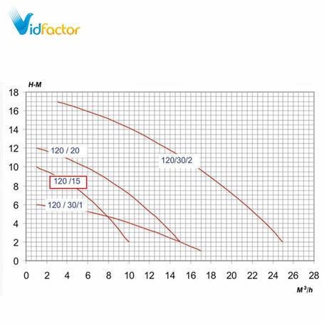 پمپ ضداسید پلیمری PMT 120-15-3/4