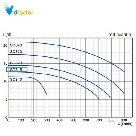 پمپ آب استریم مدل SCS15 سه فاز