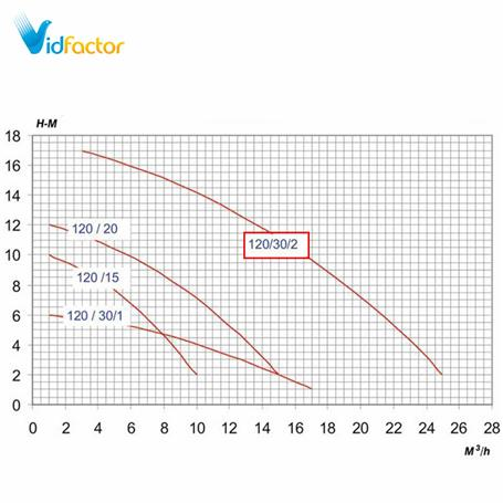 پمپ ضداسید پلیمری PMT 120-30-2