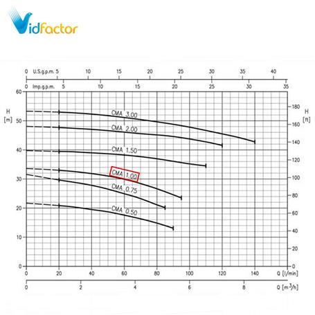 پمپ آب بشقابی ابارا Premium  CMA 1.00 ML