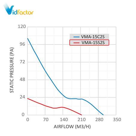 هواکش فلزی خانگی 15 سانت دمنده VMA-15S2S