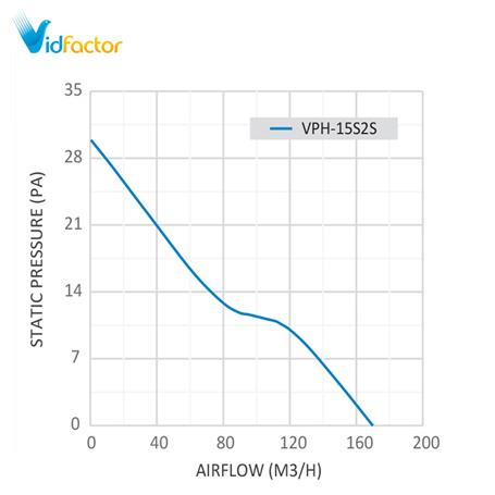 هواکش خانگی 15سانت توربو دمنده VPH-15S2S