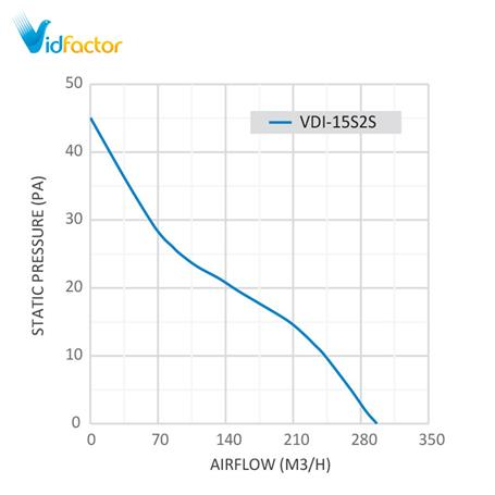 هواکش لوله ای دمنده دریچه دار 15 سانت هایلوکس VDI-15S2S